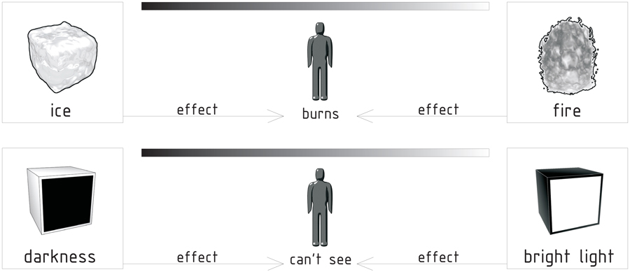 effect on human